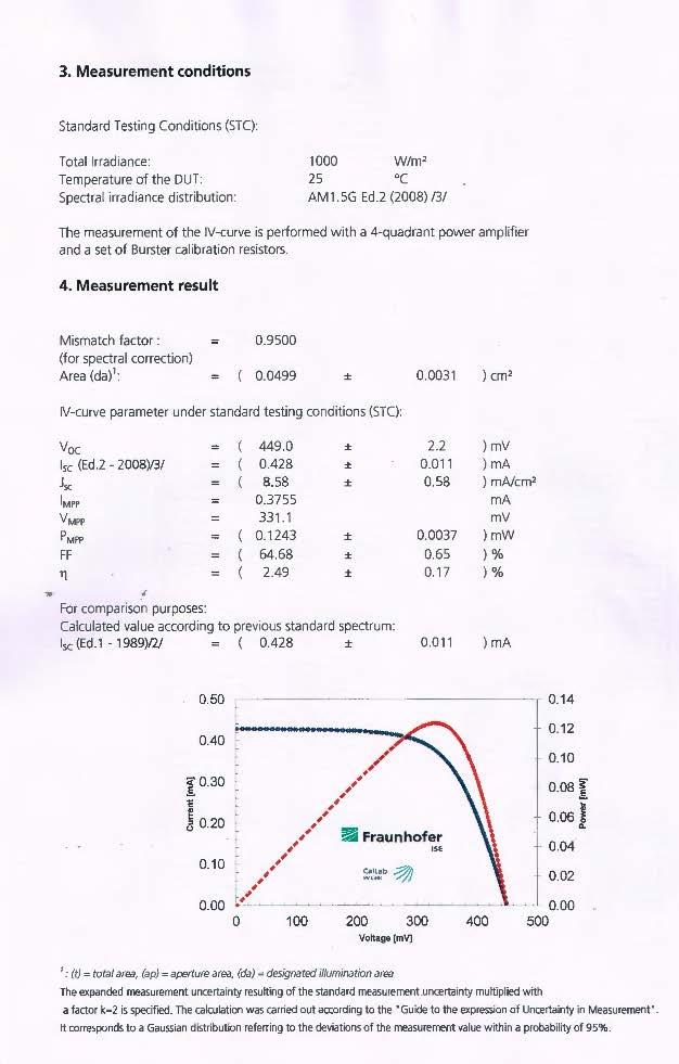 1c-Si Sapphire Measurement Results 2
